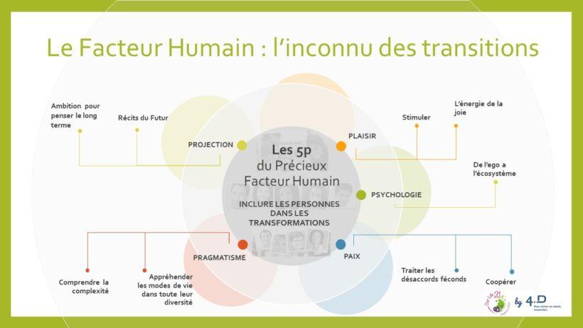 Resoudre L Inconnu Des Transitions Association 4d